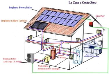 Un esempio di casa alimentata da fonti rinnovabili<p />