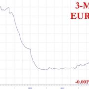 Andamento storico Euribor 3 mesi.