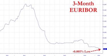 Andamento storico Euribor 3 mesi.<p />
